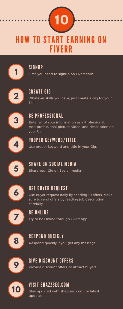 Important TIps to Get Order on Fiverr1