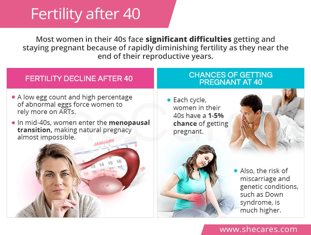 Fertility after 40 | SheCares