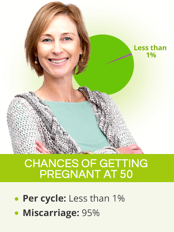 Chances of Getting Pregnant by Age | SheCares