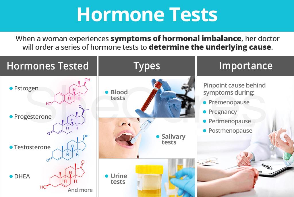Hormone Tests   SheCares
