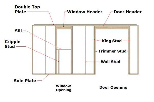 Window And Door Header Size Chart - Arenda-stroy