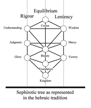 I-3 Aristotelian logic... And others