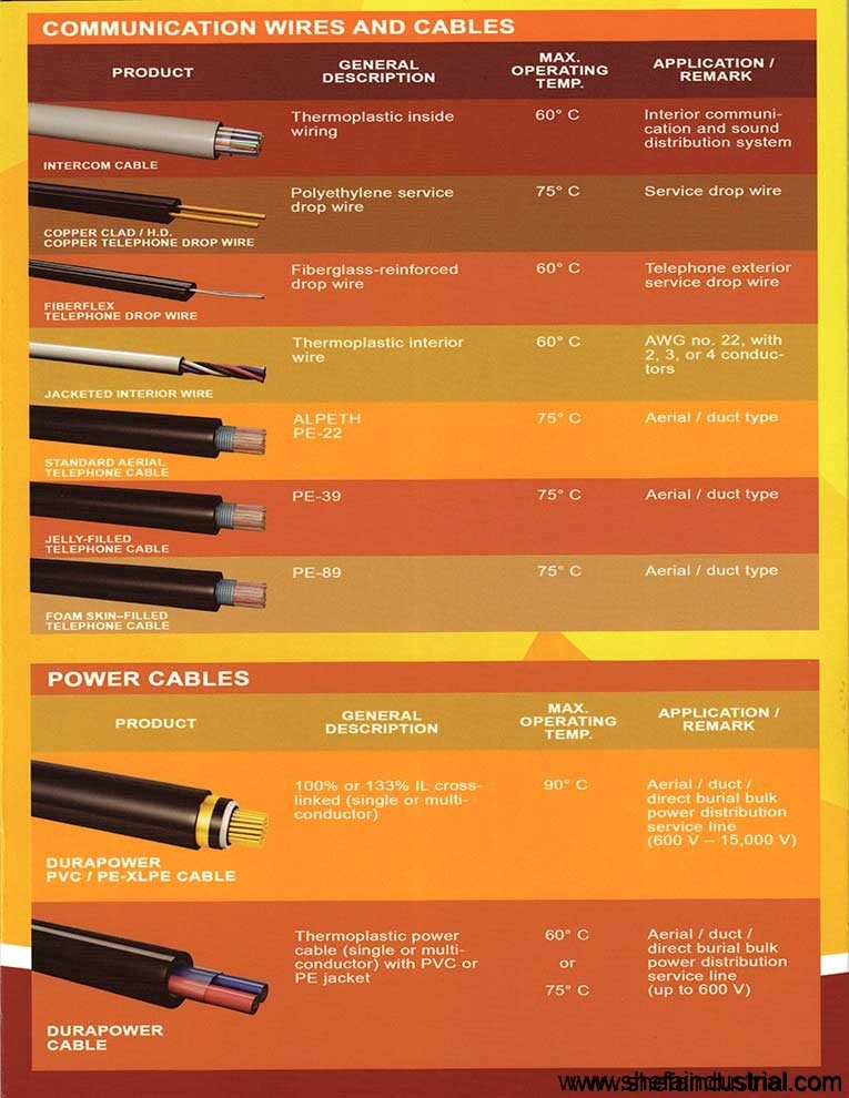 DURAFLEX Wires and Cables Brochures  we deliver  Shefa Industrial Products Inc