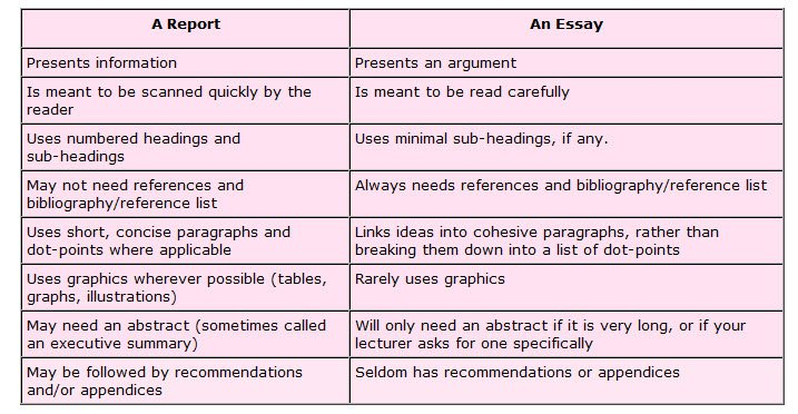 Report Vs Essay Easy Topics Essay Writing Esl Home Work Editor