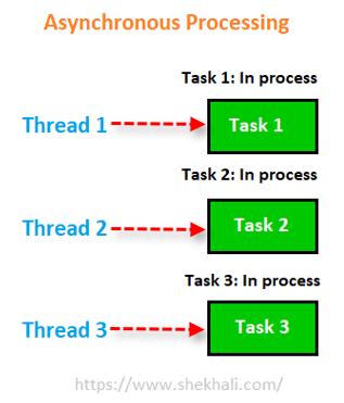C# Multithreading