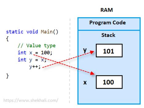 Value types memory allocation