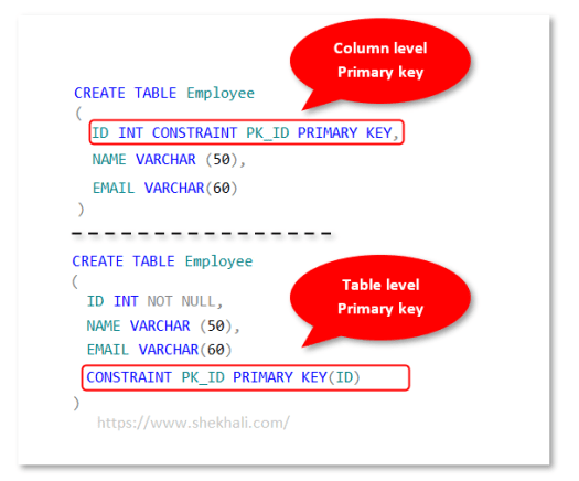 Primary Key Constraint  in SQL Server
