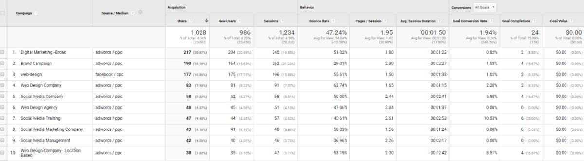 UTM Google Analytics