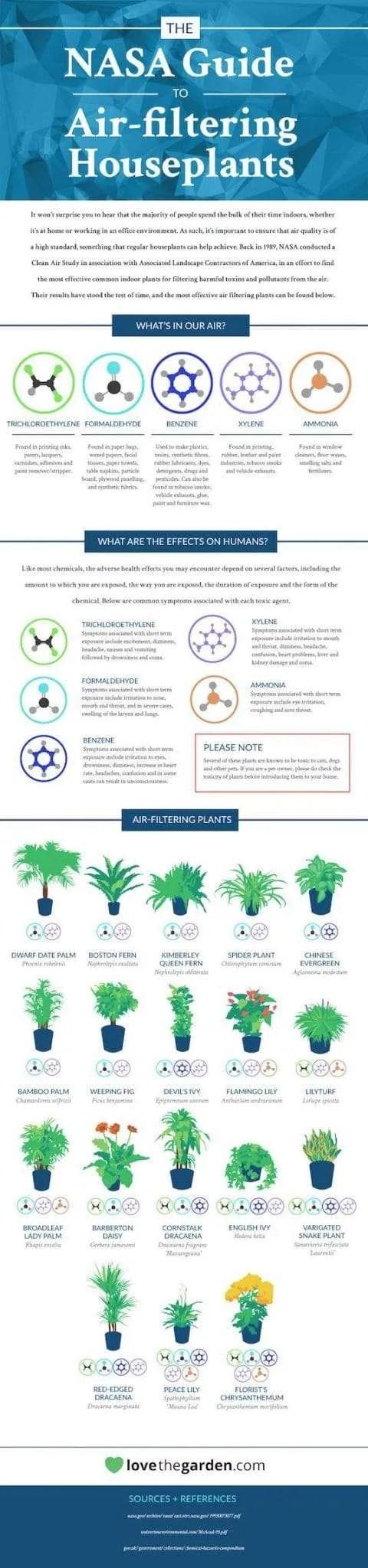 nasa plants