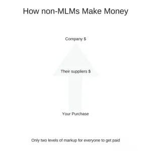 How non-MLMs Make Money