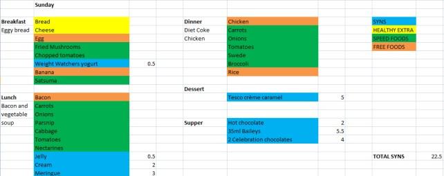 Slimming World Meal Plan