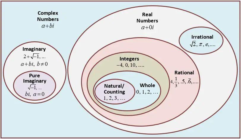 venn diagram real numbers