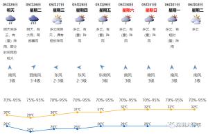 """【暴風雨警報】広東省は大雨集中期""""龍舟水""""に突入:5月25−26日は再度大雨の恐れ"""