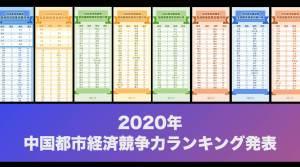 2020年中国都市経済競争力ランキング発表・パターン分析:深センは…?