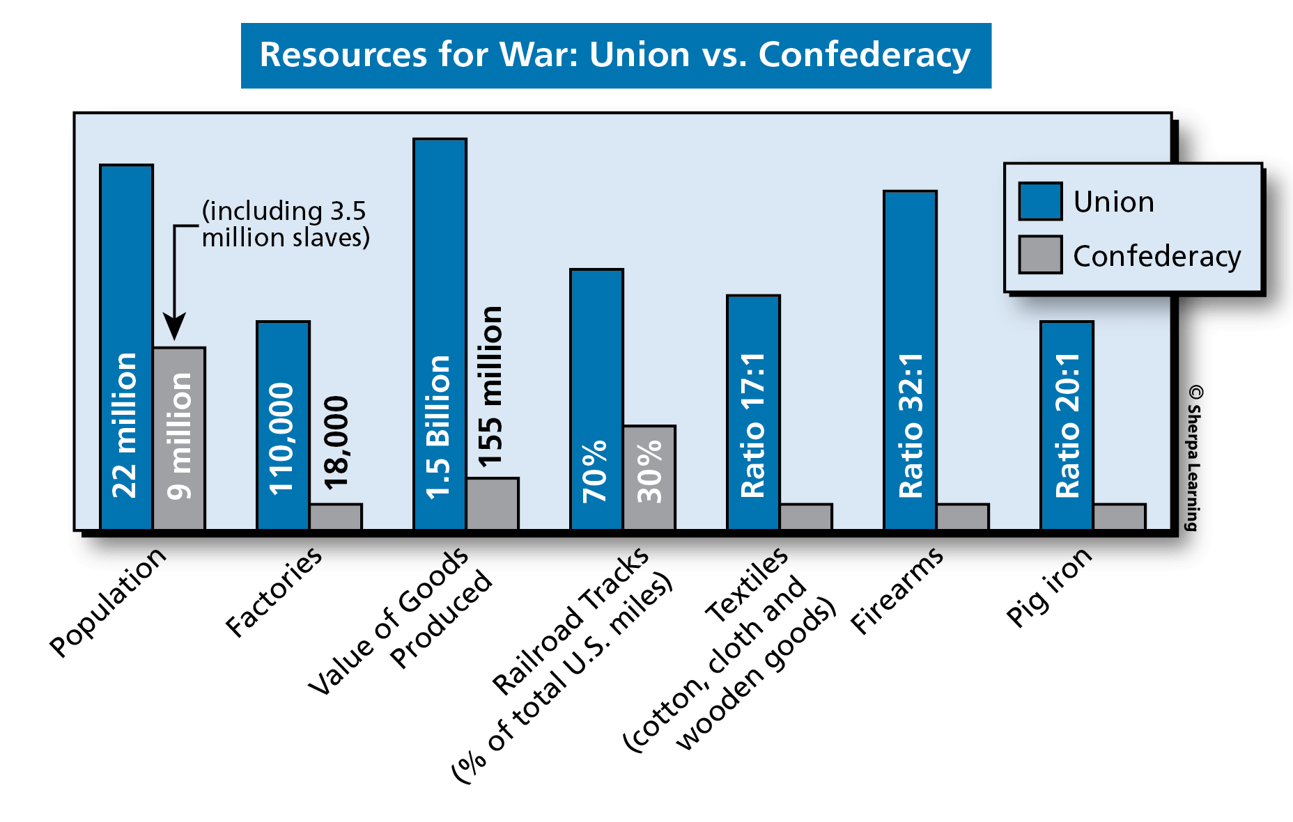 Exercise 7 Chart Resources For War Union Vs