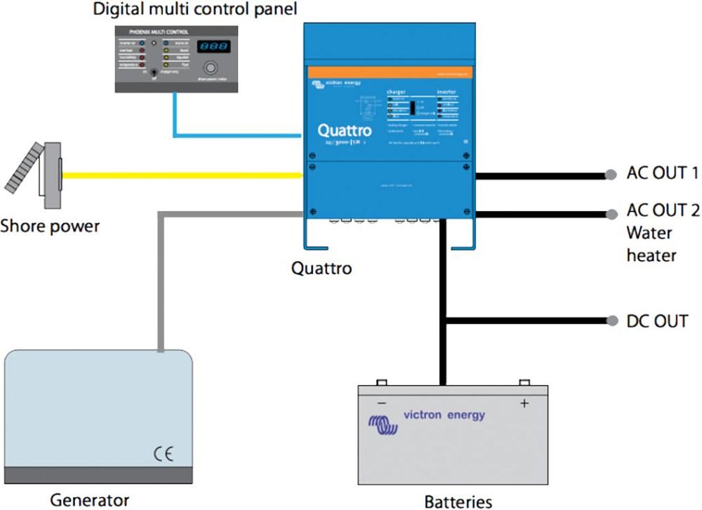 medium resolution of victron system 4 quattro marine system with generator