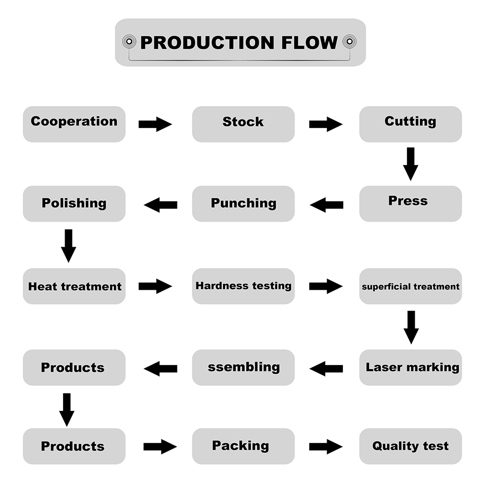 KSHIELD Production Process