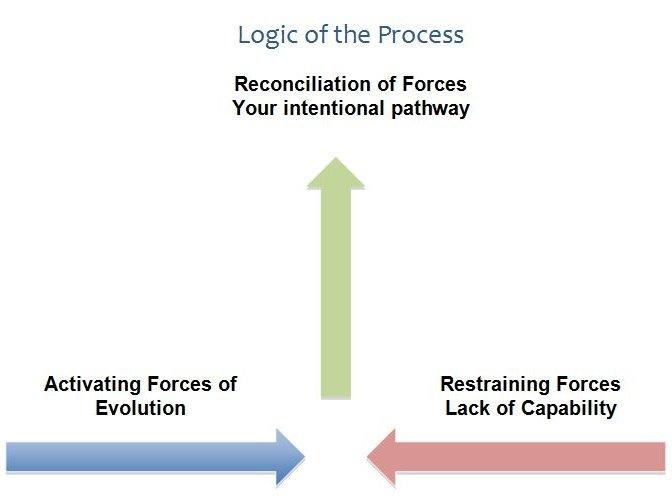 logicprocess
