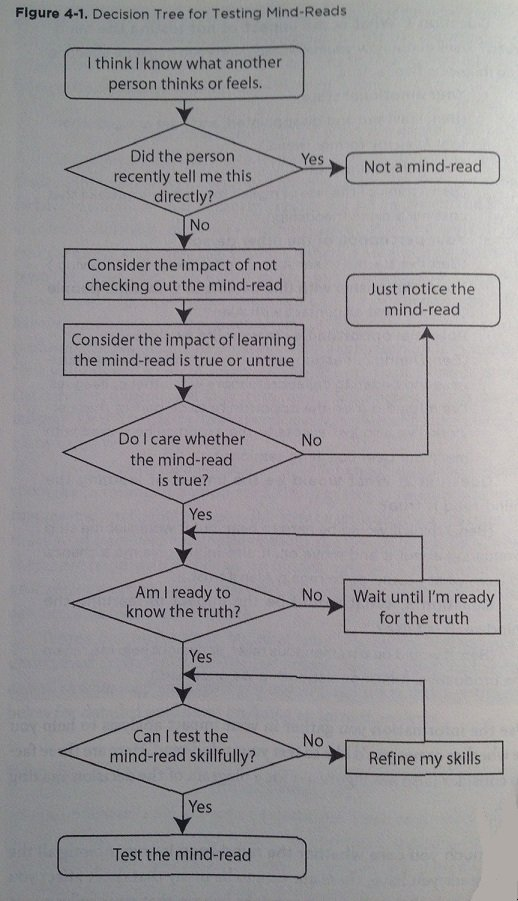 Decision-Tree-for-Testing-Mind-Reads-SAVI-SCT