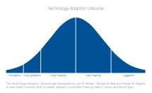 Technology Adoption Bell Curve