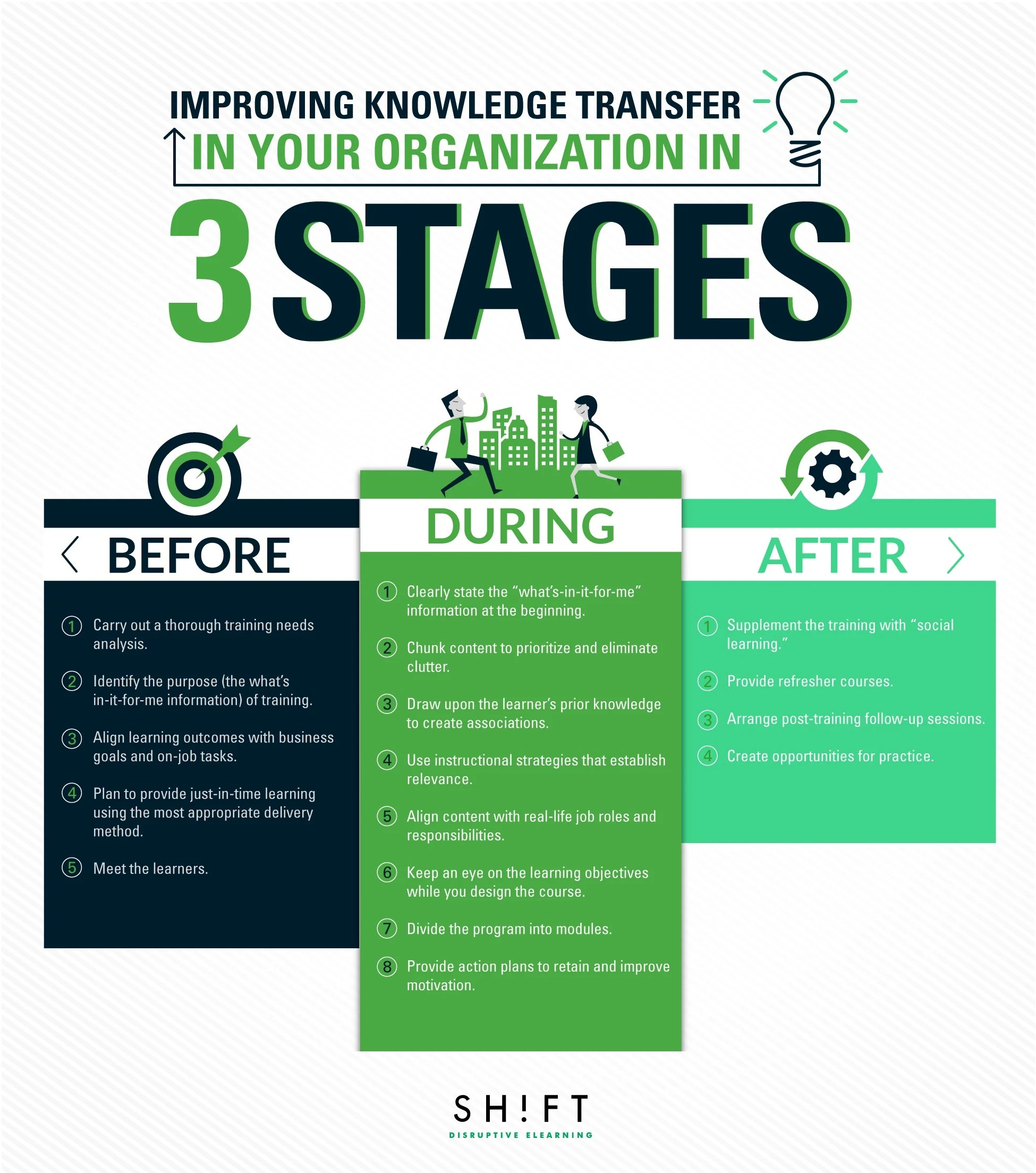Before During And After Training Improving Knowledge