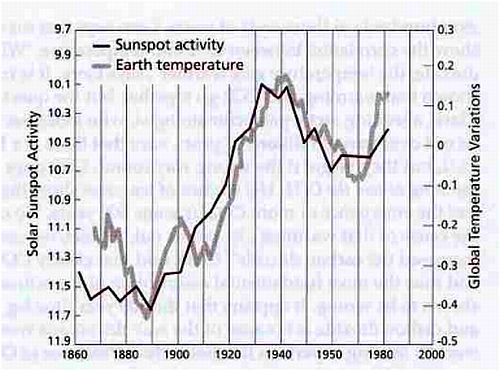 Figure 2 – The graph of sunspot activity to Earth temperature.