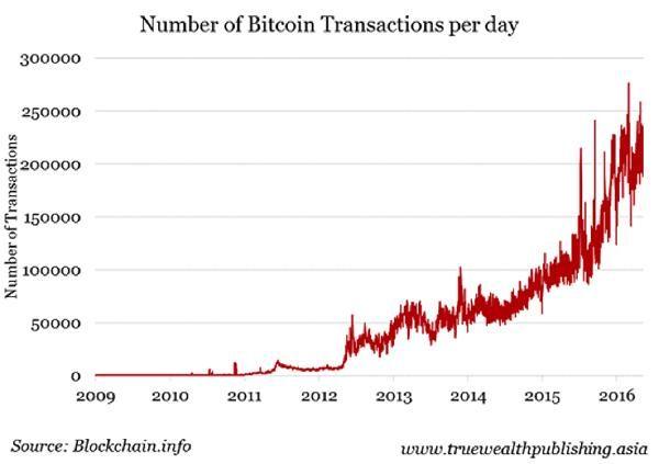 BitcoinTransactions