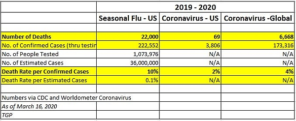 Global Coronavirus Daily Deaths