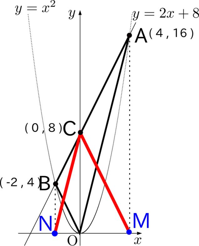 図4:点A、点Bをx軸上に移動し、点M、点Nとする。