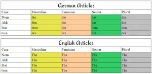 German-Articles-1
