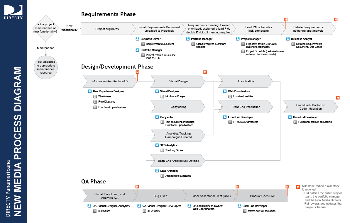 Software Process Diagram Just Another Wiring Blog Flow For Business Analyst Formalizing A Development Charles Shimooka Rh Com Testing