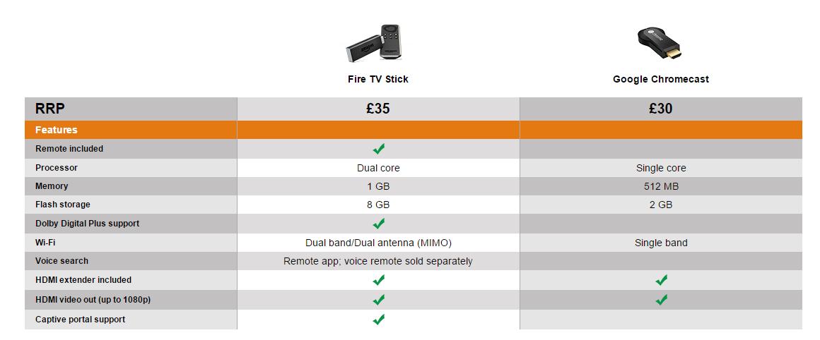 fire vs chrome