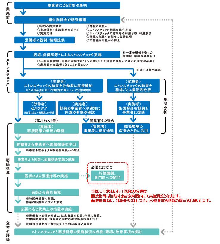 改正労働安全衛生法(ストレスチェック制度)について   醫療法人社団 三和會 しおかぜ病院