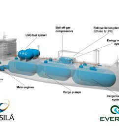lng engine fuel system diagram system [ 1800 x 1342 Pixel ]