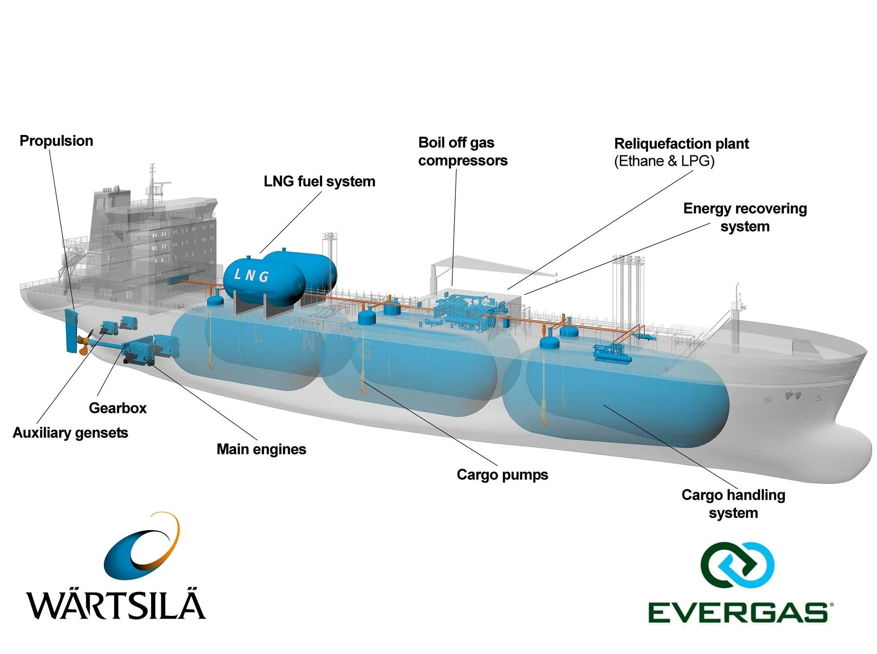 hight resolution of lng engine fuel system diagram system