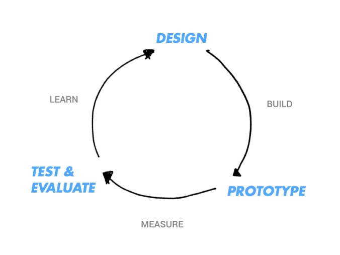 The iteration cycle, which the value first mindset helps to keep tight and focussed
