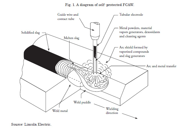 Validating the weldability with flux core arc welding