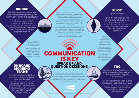 Communication pilotage poster  The Shipowners Club