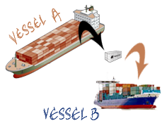 What is transhipment