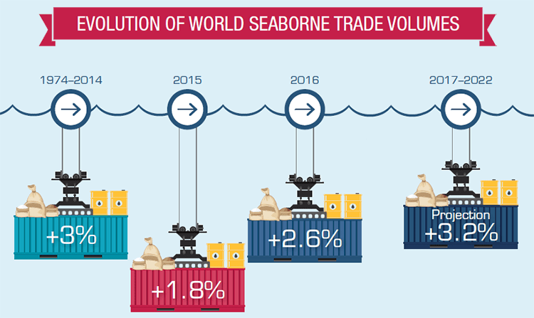 evolution of seaborne trade