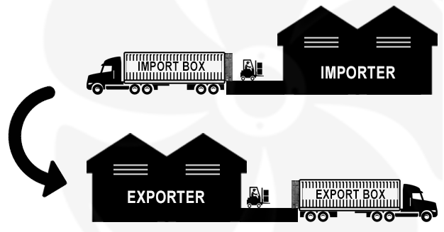 street turn - shipping and freight resource