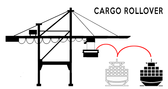 cargo rollover