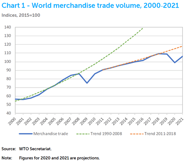 World Trade 2020 - Shipping and Freight Review 2020 - Shipping and Freight Resource