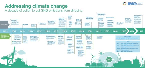 Addressing climate change - a decade of action to cut GHG emissions from shipping FINAL (14-07-21) small
