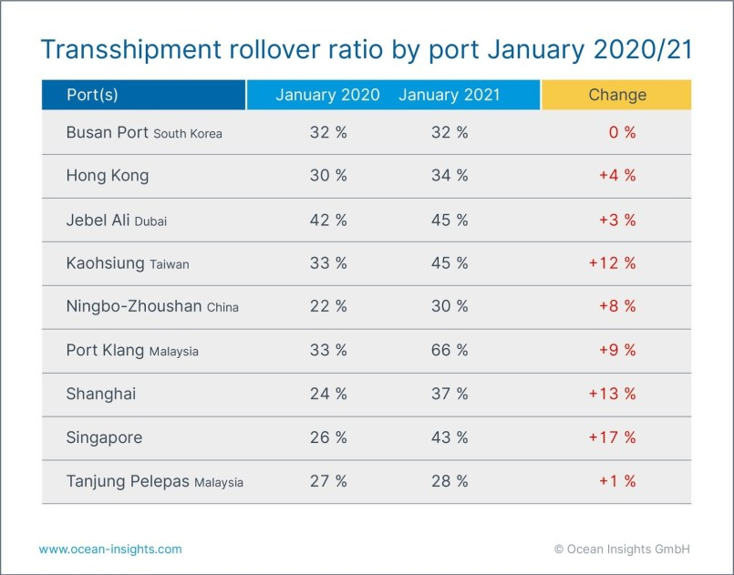 Container rollover report - jan 2020/2021 - Ocean Insights - Shipping and Freight Resource