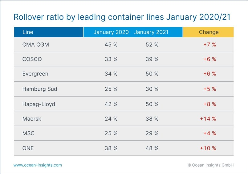 Container rollover ratio - jan 2021 - Ocean Insights - Shipping and Freight Resource