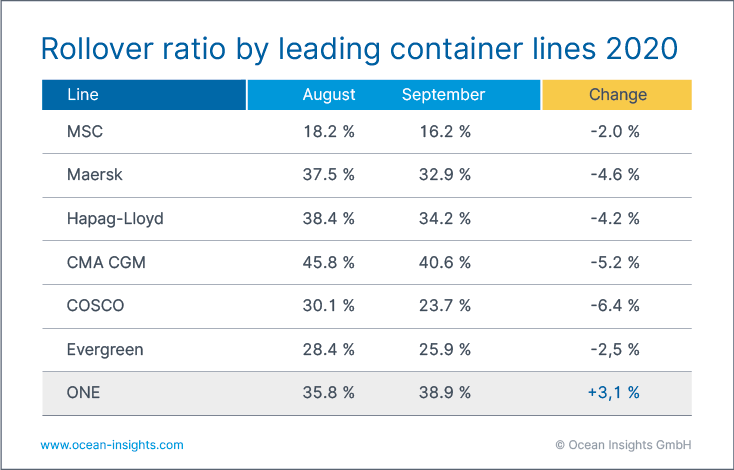 container rollover ratio