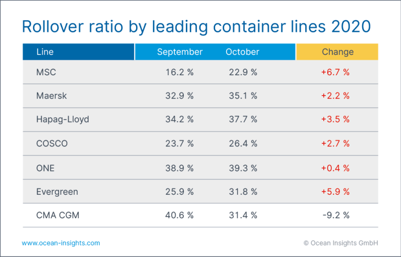 container rollover by line shipping and freight resource ocean insights