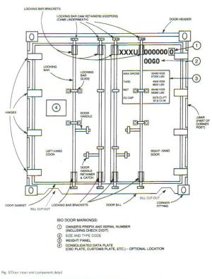 Image for container door markings