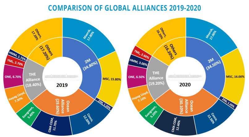 Shipping and Freight Review 2020 - global container alliances 2019-2020